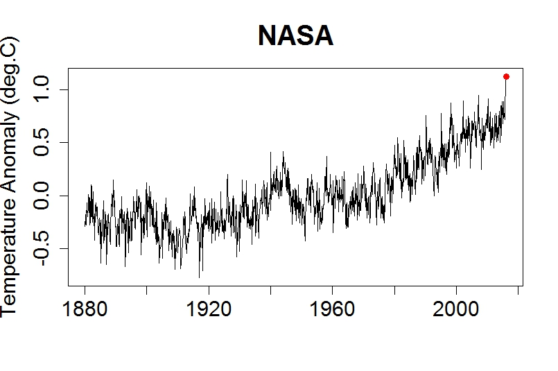 NASA historical temperatures, 1880-present