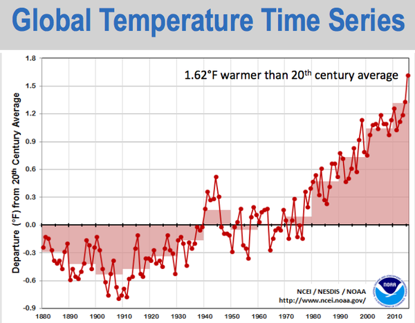 NOAA historical global avg. temperature timeseries, 1880-2015